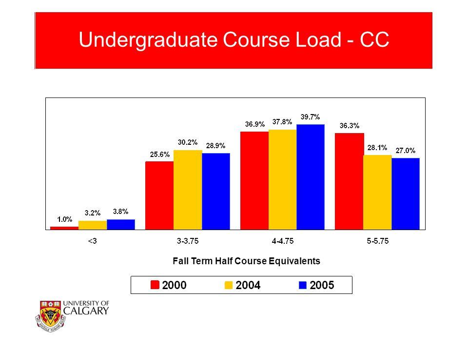 Undergraduate Course Load - CC Fall Term Half Course Equivalents