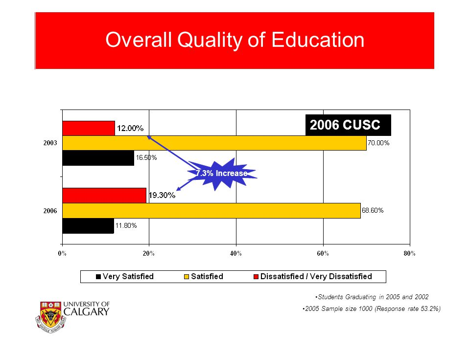 Overall Quality of Education 7.3% Increase Students Graduating in 2005 and 2002 2005 Sample size 1000 (Response rate 53.2%) 2006 CUSC