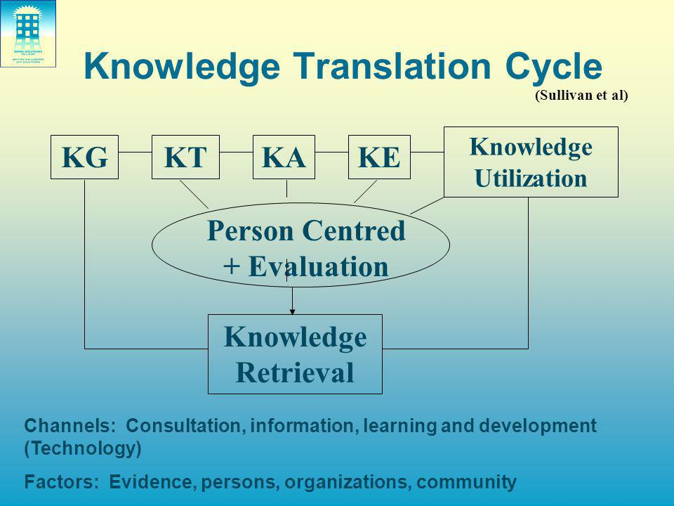 Knowledge Translation Cycle KGKTKA Knowledge Utilization Person Centred + Evaluation Knowledge Retrieval Channels: Consultation, information, learning and development (Technology) Factors: Evidence, persons, organizations, community KE (Sullivan et al)