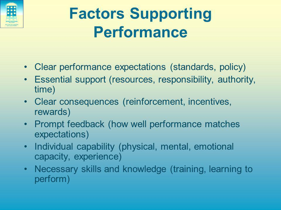 Factors Supporting Performance Clear performance expectations (standards, policy) Essential support (resources, responsibility, authority, time) Clear consequences (reinforcement, incentives, rewards) Prompt feedback (how well performance matches expectations) Individual capability (physical, mental, emotional capacity, experience) Necessary skills and knowledge (training, learning to perform)