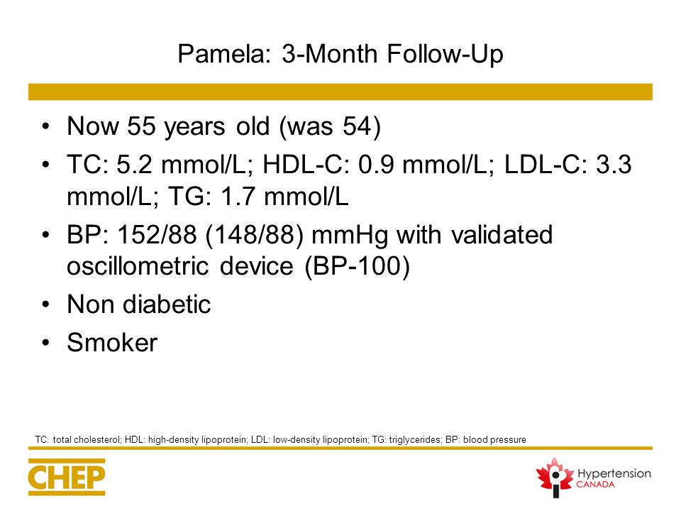Pamela: 3-Month Follow-Up Now 55 years old (was 54) TC: 5.2 mmol/L; HDL-C: 0.9 mmol/L; LDL-C: 3.3 mmol/L; TG: 1.7 mmol/L BP: 152/88 (148/88) mmHg with validated oscillometric device (BP-100) Non diabetic Smoker TC: total cholesterol; HDL: high-density lipoprotein; LDL: low-density lipoprotein; TG: triglycerides; BP: blood pressure