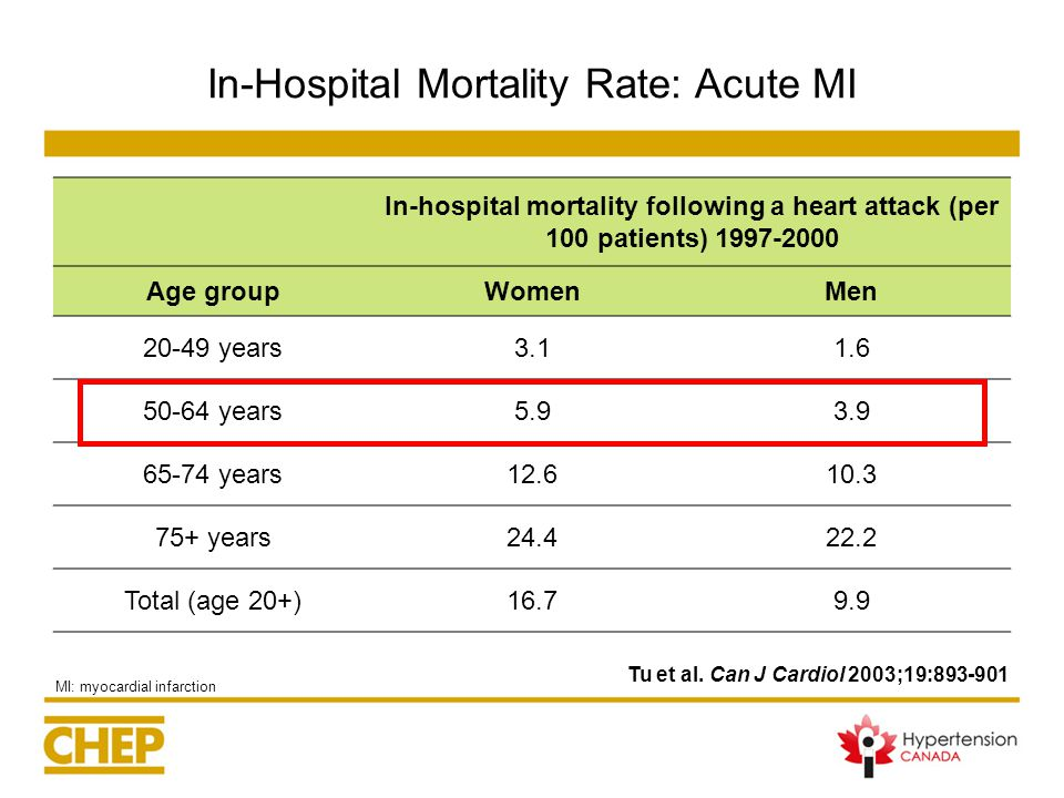 In-Hospital Mortality Rate: Acute MI MI: myocardial infarction In-hospital mortality following a heart attack (per 100 patients) 1997-2000 Age groupWomenMen 20-49 years3.11.6 50-64 years5.93.9 65-74 years12.610.3 75+ years24.422.2 Total (age 20+)16.79.9 Tu et al.