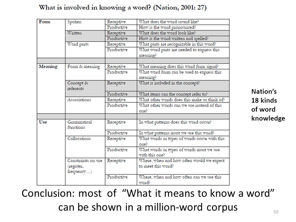 Conclusion: most of What it means to know a word can be shown in a million-word corpus 50 Nation's 18 kinds of word knowledge