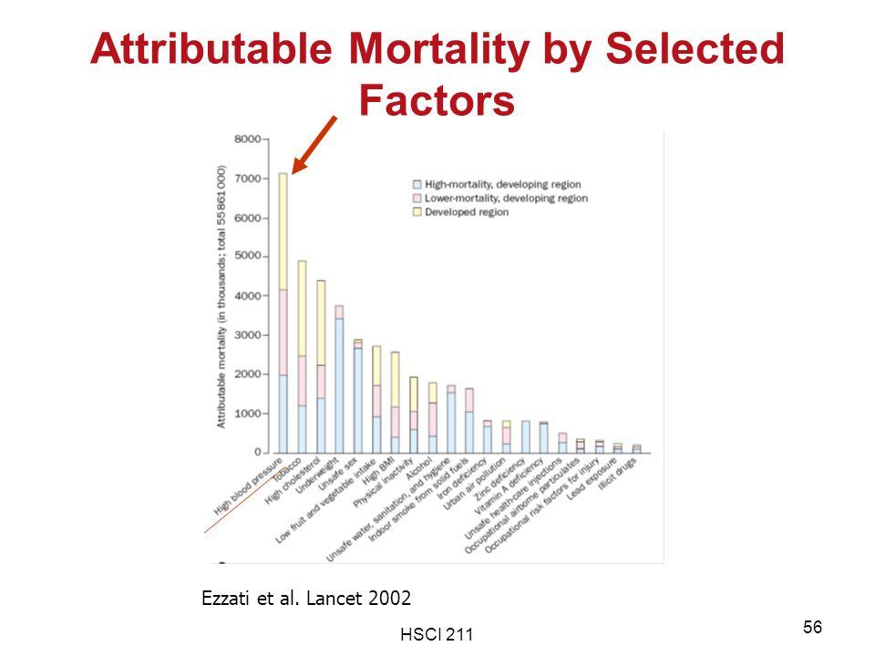 HSCI 211 56 Attributable Mortality by Selected Factors Ezzati et al. Lancet 2002