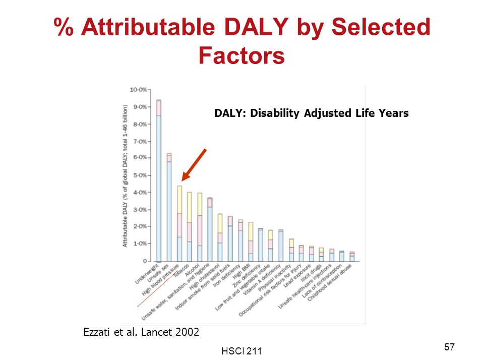 HSCI 211 57 % Attributable DALY by Selected Factors Ezzati et al. Lancet 2002 DALY: Disability Adjusted Life Years