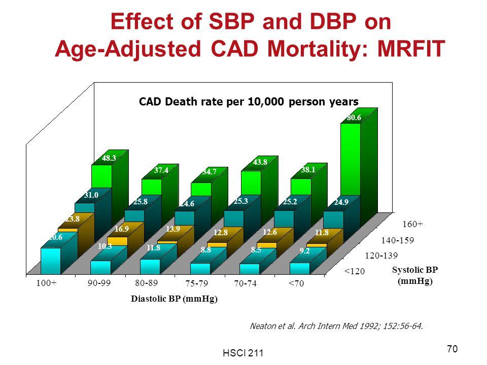 HSCI 211 70 CAD Death Rate per 10,000 Person-years 100+90-9980-89 75-7970-74<70 <120 120-139 140-159 160+ Diastolic BP (mmHg) Systolic BP (mmHg) 20.6
