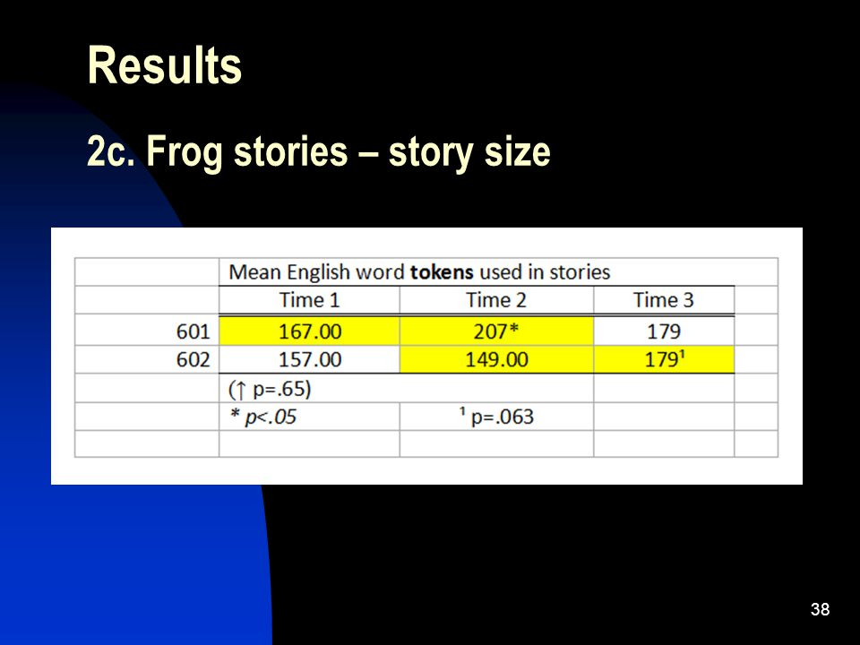 38 Results 2c. Frog stories – story size