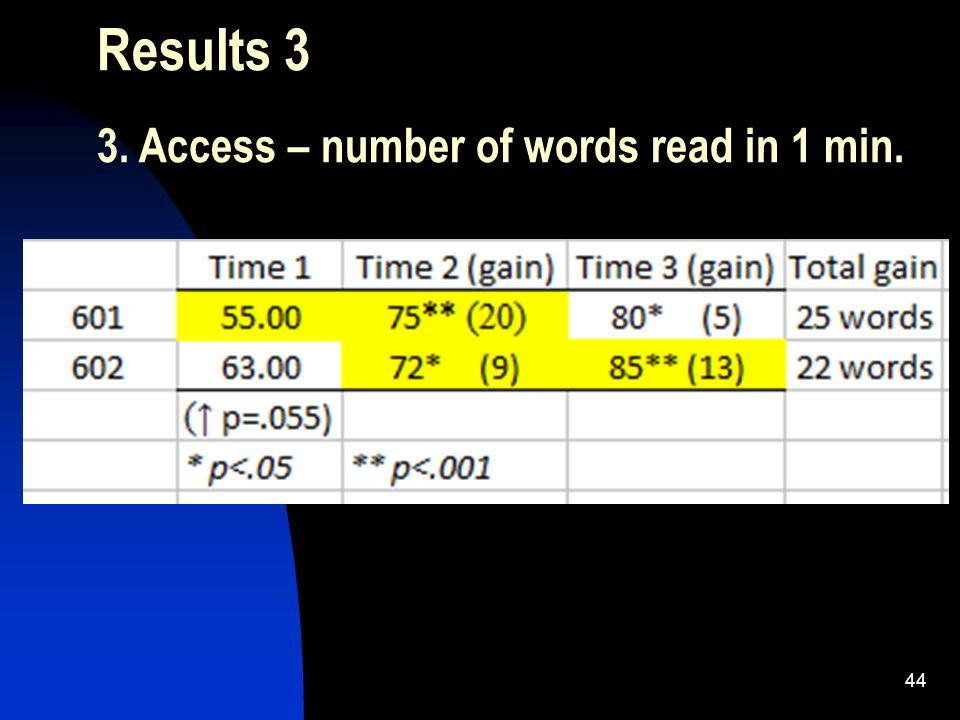 44 Results 3 3. Access – number of words read in 1 min.