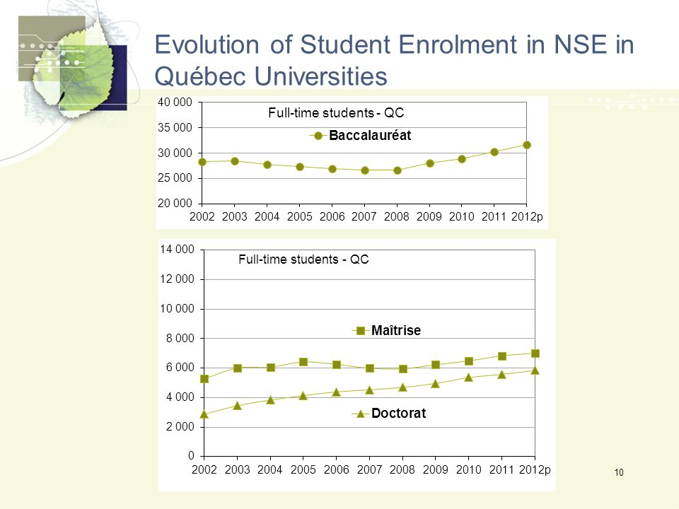 Evolution of Student Enrolment in NSE in Québec Universities 10
