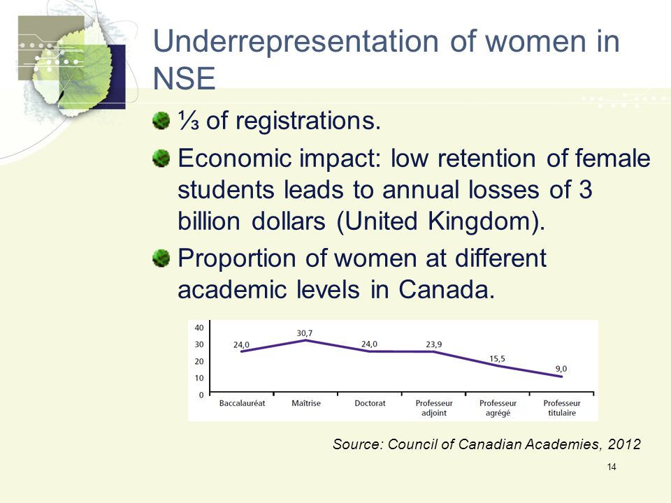 Underrepresentation of women in NSE ⅓ of registrations.