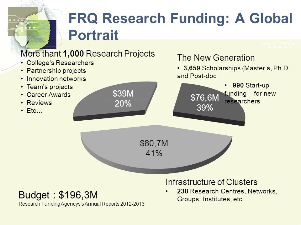 FRQ Research Funding: A Global Portrait Budget : $196,3M Research Funding Agencys's Annual Reports 2012-2013 More thant 1,000 Research Projects College's Researchers Partnership projects Innovation networks Team's projects Career Awards Reviews Etc… Infrastructure of Clusters 238 Research Centres, Networks, Groups, Institutes, etc.