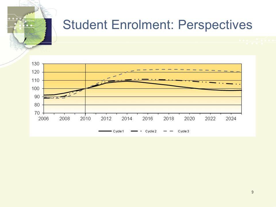 Student Enrolment: Perspectives 9