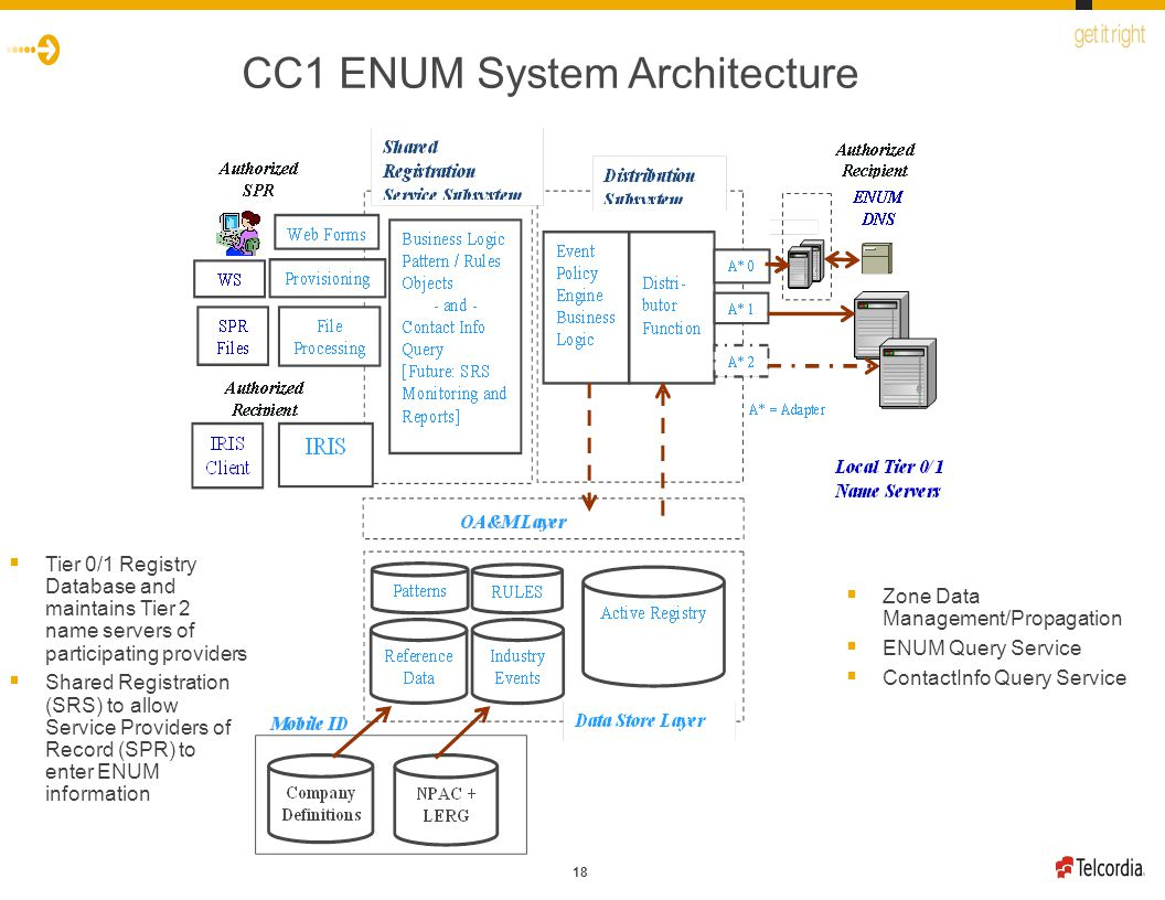 18 CC1 ENUM System Architecture  Zone Data Management/Propagation  ENUM Query Service  ContactInfo Query Service  Tier 0/1 Registry Database and maintains Tier 2 name servers of participating providers  Shared Registration (SRS) to allow Service Providers of Record (SPR) to enter ENUM information