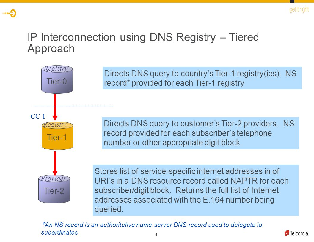 4 IP Interconnection using DNS Registry – Tiered Approach Tier-0 Tier-1 Tier-2 Directs DNS query to country's Tier-1 registry(ies).