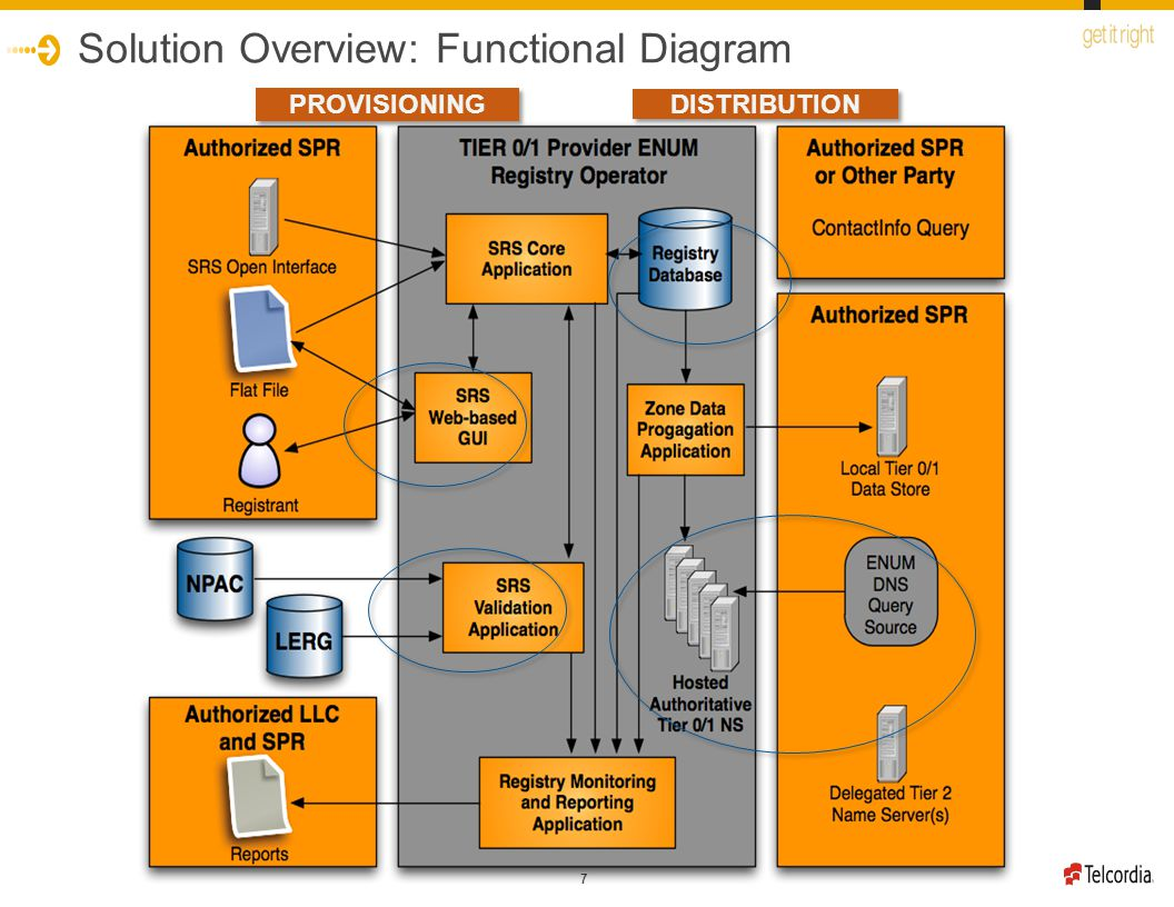 7 Solution Overview: Functional Diagram PROVISIONING DISTRIBUTION