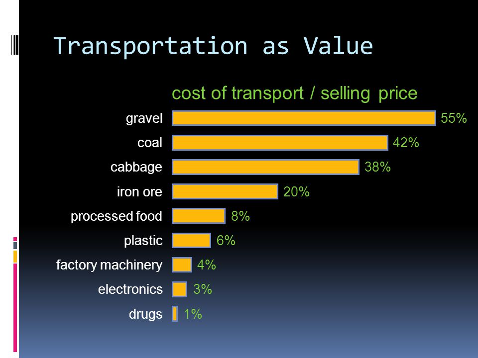 Transportation as Value cost of transport / selling price 55% gravel 42%coal 38%cabbage 20%iron ore 8%processed food 6%plastic 3%electronics 1%drugs 4%factory machinery
