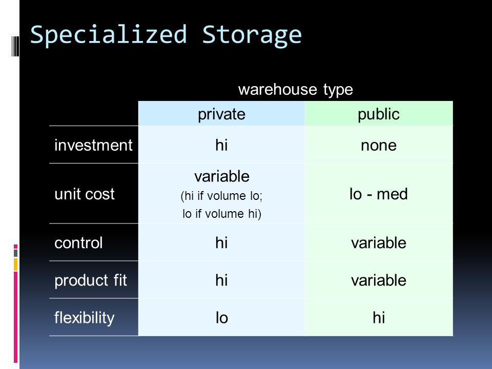 Specialized Storage warehouse type privatepublic investmenthinone unit cost variable (hi if volume lo; lo if volume hi) lo - med controlhivariable product fithivariable flexibilitylohi