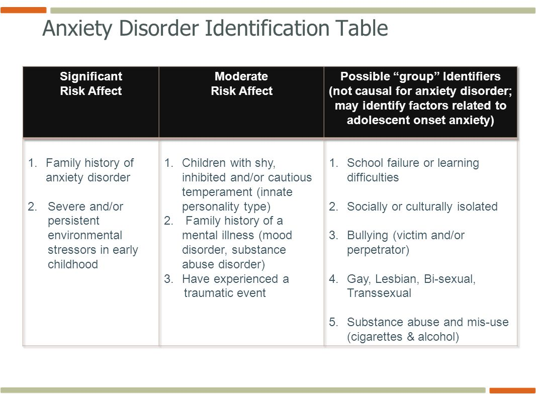 Anxiety Disorder Identification Table