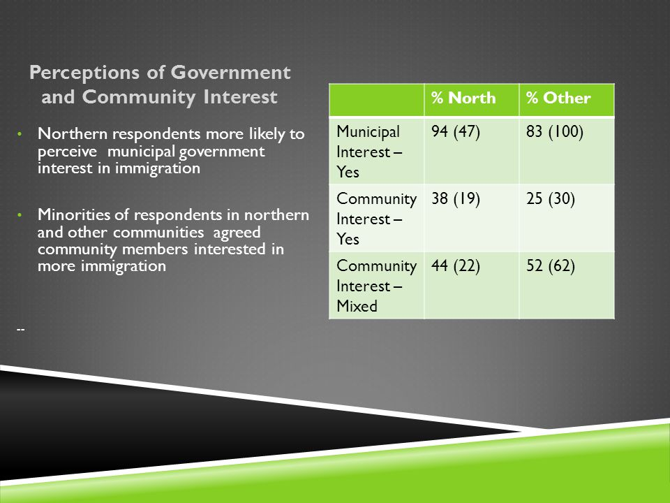 Perceptions of Government and Community Interest % North% Other Municipal Interest – Yes 94 (47)83 (100) Community Interest – Yes 38 (19)25 (30) Community Interest – Mixed 44 (22)52 (62) Northern respondents more likely to perceive municipal government interest in immigration Minorities of respondents in northern and other communities agreed community members interested in more immigration --