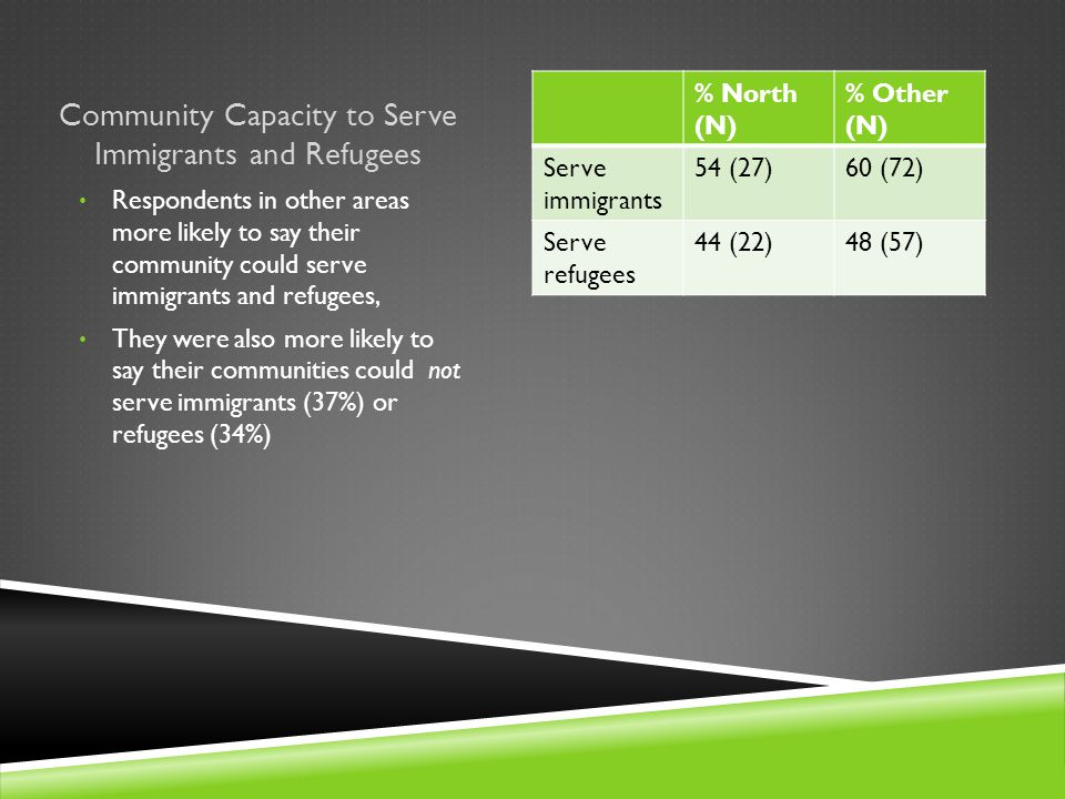 Community Capacity to Serve Immigrants and Refugees % North (N) % Other (N) Serve immigrants 54 (27)60 (72) Serve refugees 44 (22)48 (57) Respondents in other areas more likely to say their community could serve immigrants and refugees, They were also more likely to say their communities could not serve immigrants (37%) or refugees (34%)