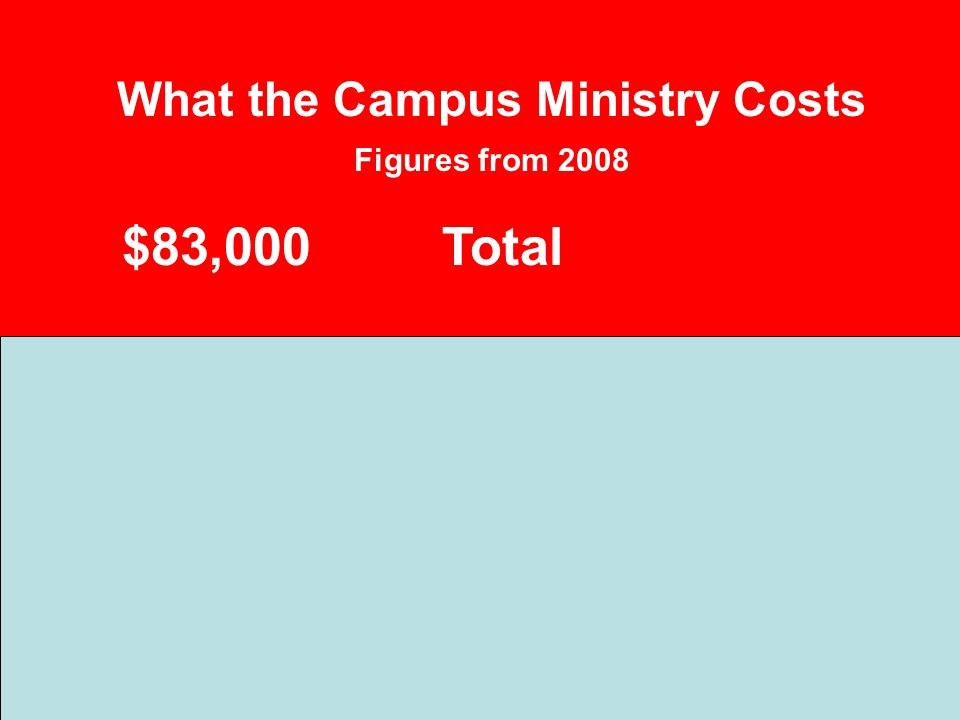What the Campus Ministry Costs Figures from 2008 $83,000Total
