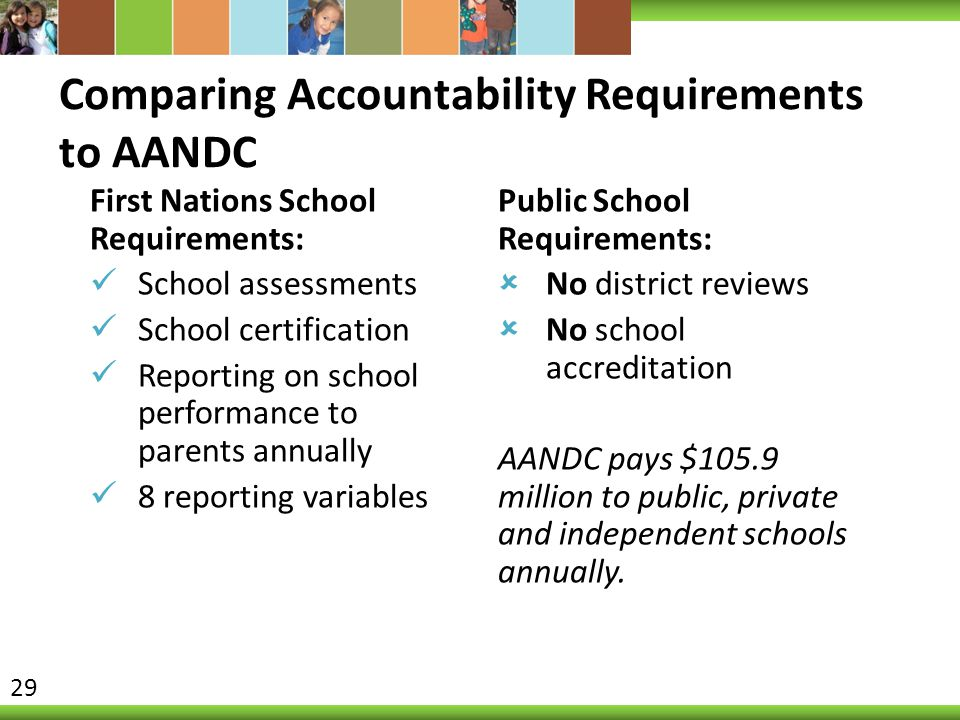 Comparing Accountability Requirements to AANDC First Nations School Requirements: School assessments School certification Reporting on school performa
