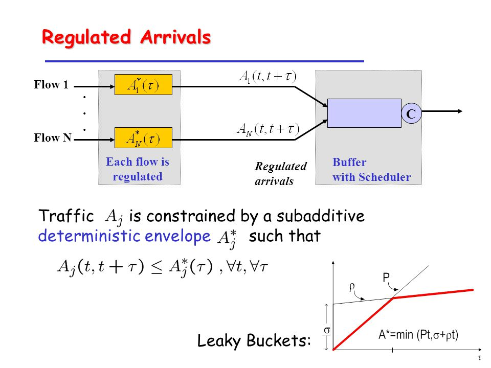 Leaky Buckets: Regulated arrivals Each flow is regulated Buffer with Scheduler Flow 1 Flow N C......