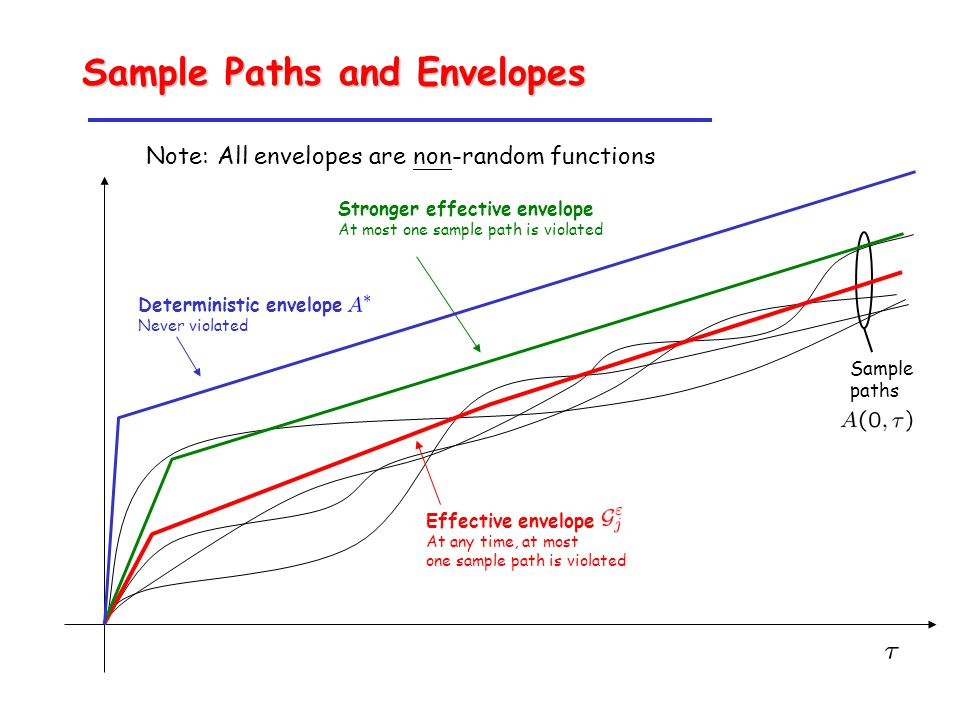 Sample Paths and Envelopes Sample paths Note: All envelopes are non-random functions Effective envelope At any time, at most one sample path is violated Stronger effective envelope At most one sample path is violated Deterministic envelope Never violated
