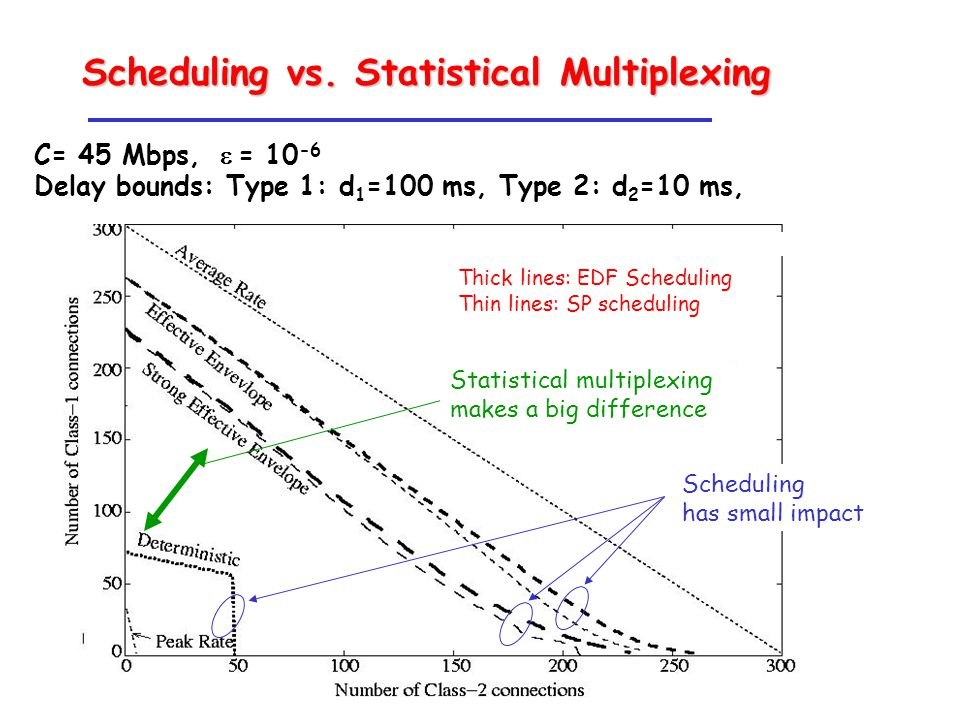 Scheduling has small impact C= 45 Mbps,  = 10 -6 Delay bounds: Type 1: d 1 =100 ms, Type 2: d 2 =10 ms, Thick lines: EDF Scheduling Thin lines: SP scheduling Scheduling vs.