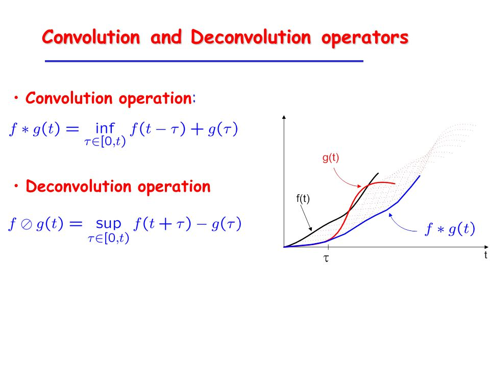 Convolution operation: Deconvolution operation Convolution and Deconvolution operators