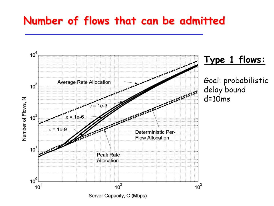Type 1 flows: Goal: probabilistic delay bound d=10ms Number of flows that can be admitted