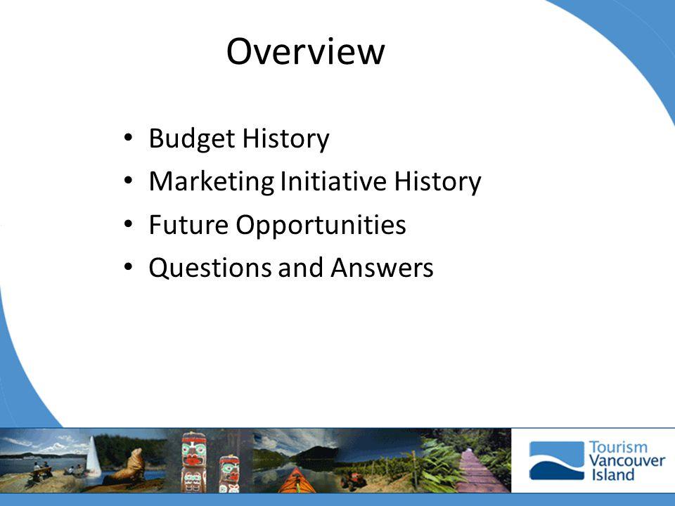 Budget History Year Budget FY 02 $ 12,500 FY 03 $ 27,250 FY 04 $ 30,863 FY 05 $ 30,034 FY 06 $ 19,943 FY 07 $ 7,856 FY 08 $ 13,052 FY 09 $ 5,000