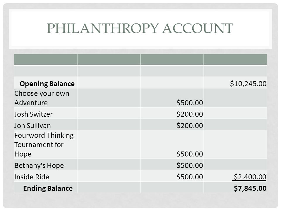 PHILANTHROPY ACCOUNT Opening Balance $10,245.00 Choose your own Adventure $500.00 Josh Switzer $200.00 Jon Sullivan $200.00 Fourword Thinking Tournament for Hope $500.00 Bethany s Hope $500.00 Inside Ride $500.00 $2,400.00 Ending Balance $7,845.00