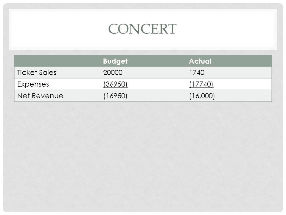 KING'S BALL BudgetActual Ticket Sales10,00010,480 Expenses(18950)(10600) Net Revenue$(8750)$(120)
