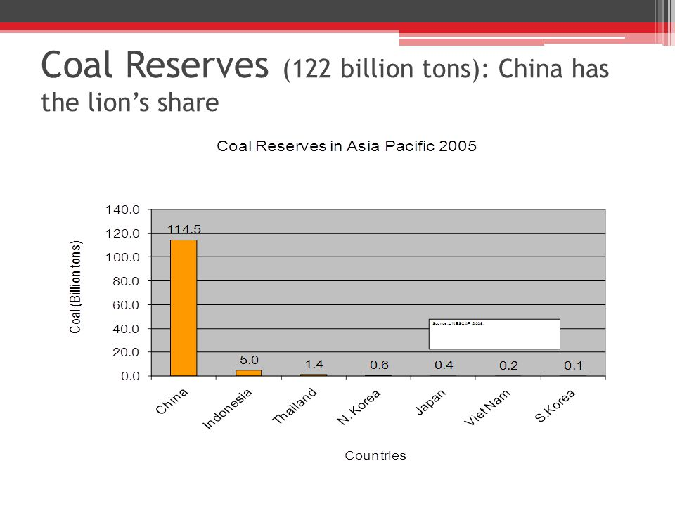 Coal Reserves (122 billion tons): China has the lion's share