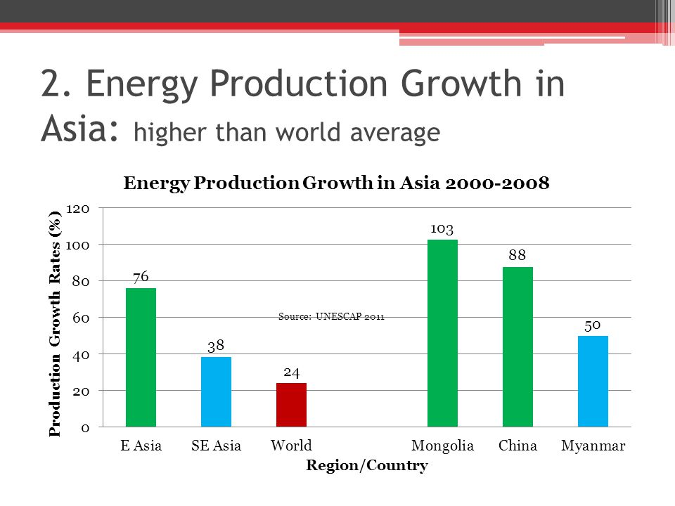 2. Energy Production Growth in Asia: higher than world average