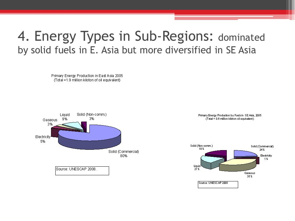 4. Energy Types in Sub-Regions: dominated by solid fuels in E. Asia but more diversified in SE Asia