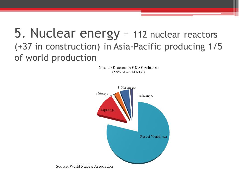 5. Nuclear energy – 112 nuclear reactors (+37 in construction) in Asia-Pacific producing 1/5 of world production