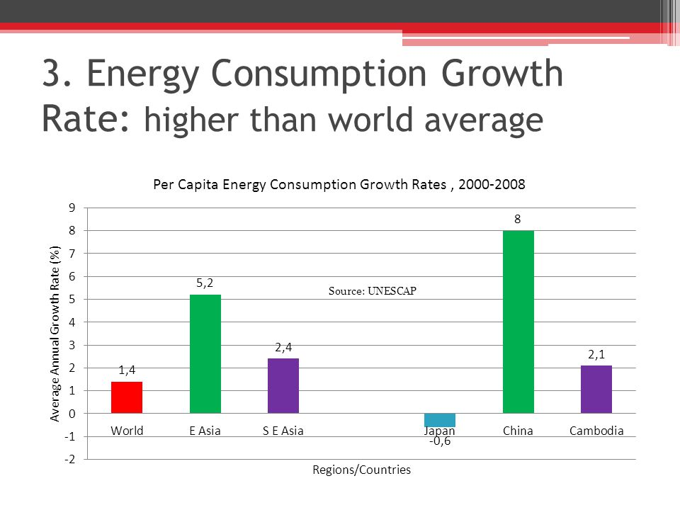 3. Energy Consumption Growth Rate: higher than world average