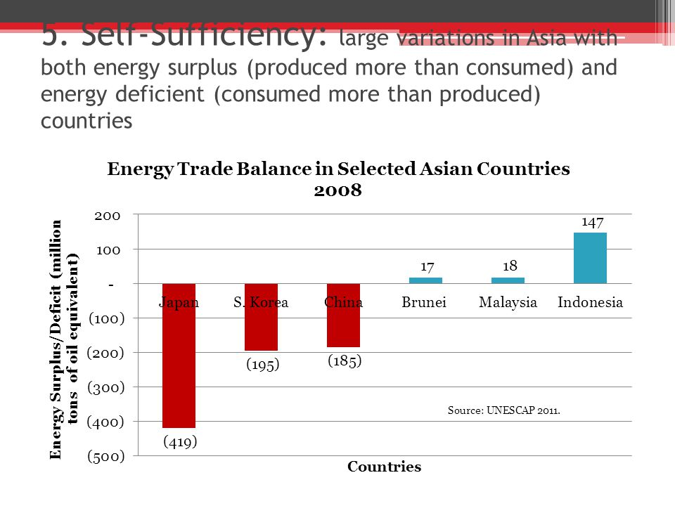 5. Self-Sufficiency: large variations in Asia with both energy surplus (produced more than consumed) and energy deficient (consumed more than produced