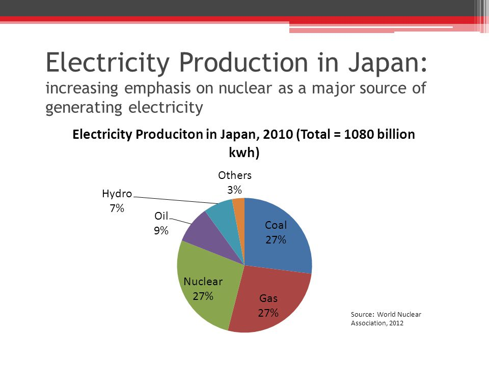 Electricity Production in Japan: increasing emphasis on nuclear as a major source of generating electricity