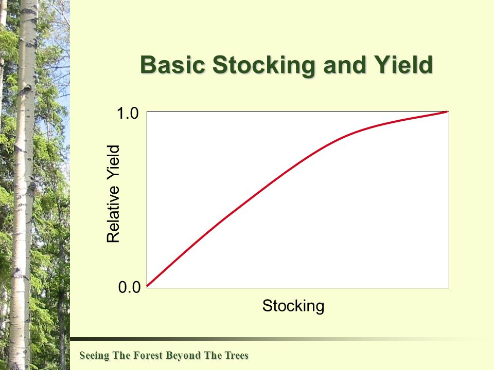 Seeing The Forest Beyond The Trees Basic Stocking and Yield 1.0 0.0 Relative Yield Stocking