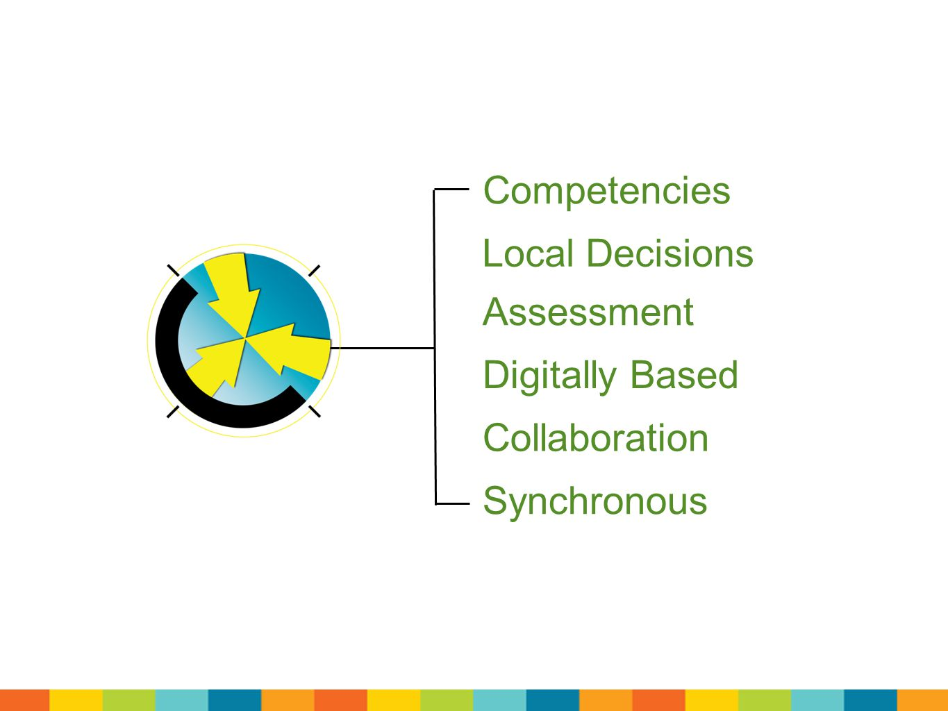 Competencies Local Decisions Assessment Digitally Based Synchronous Collaboration
