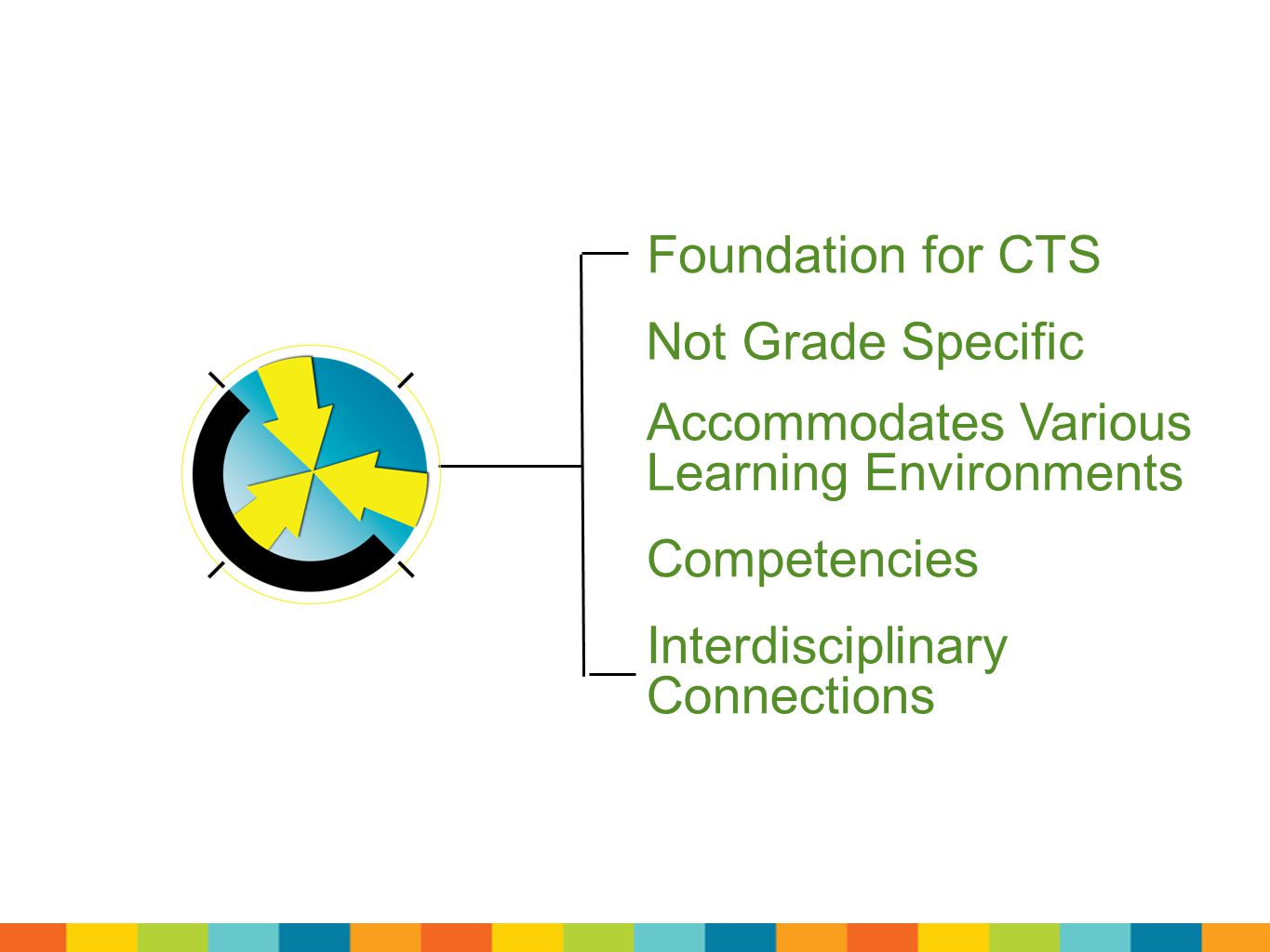 Foundation for CTS Not Grade Specific Accommodates Various Learning Environments Competencies Interdisciplinary Connections