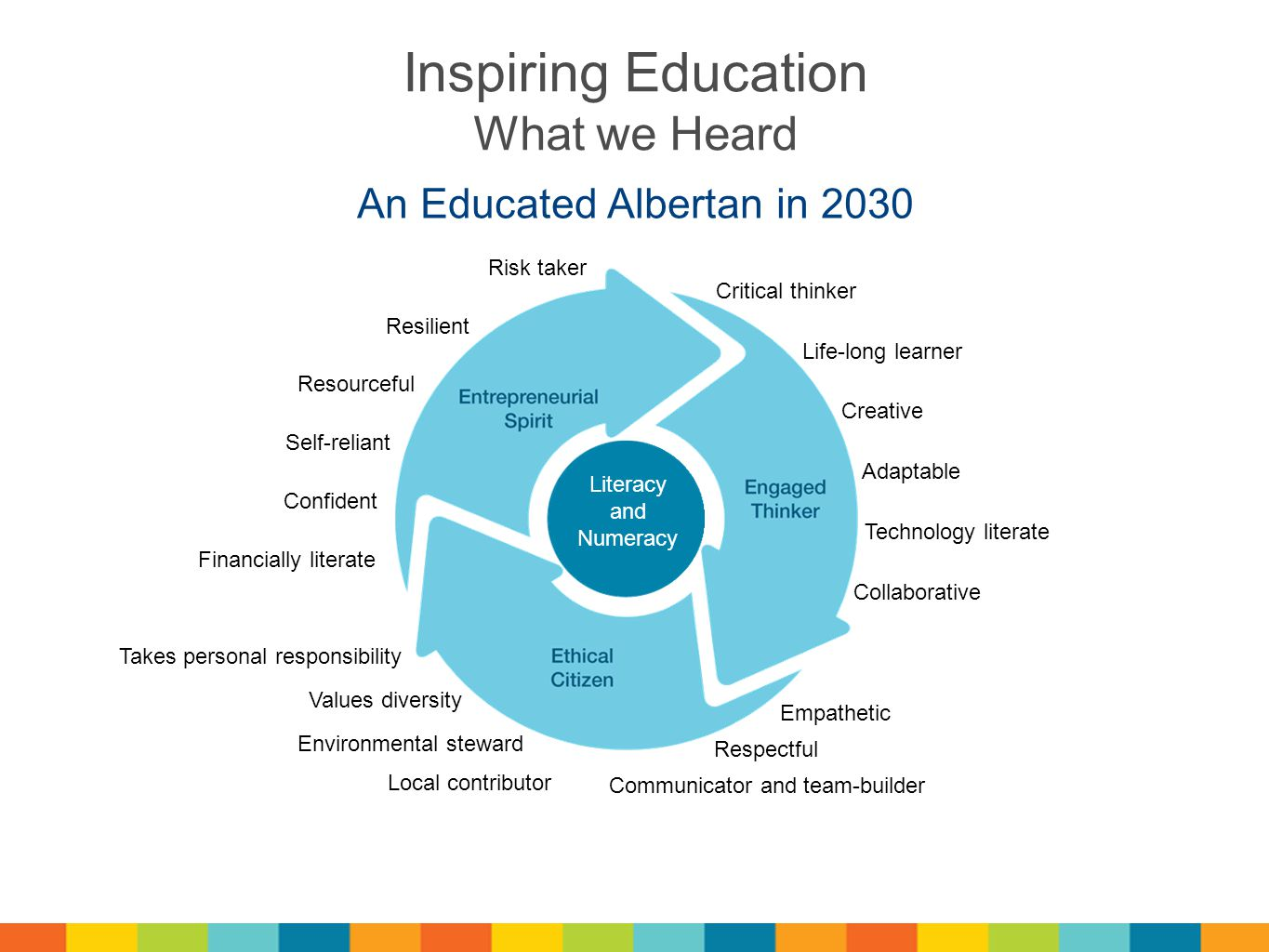 An Educated Albertan in 2030 Literacy and Numeracy Critical thinker Life-long learner Creative Adaptable Technology literate Collaborative Empathetic Respectful Communicator and team-builder Environmental steward Values diversity Takes personal responsibility Financially literate Confident Self-reliant Resourceful Resilient Risk taker Inspiring Education What we Heard Local contributor