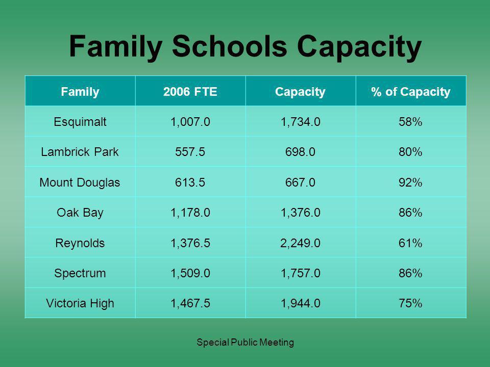 Special Public Meeting Family of Schools Enrolment Family2006 FTE Number of Schools Average FTE per School Esquimalt1,007.05201 Lambrick Park557.52279 Mount Douglas613.52307 Oak Bay1,178.03393 Reynolds1,376.56229 Spectrum1,509.06252 Victoria High1,467.56245