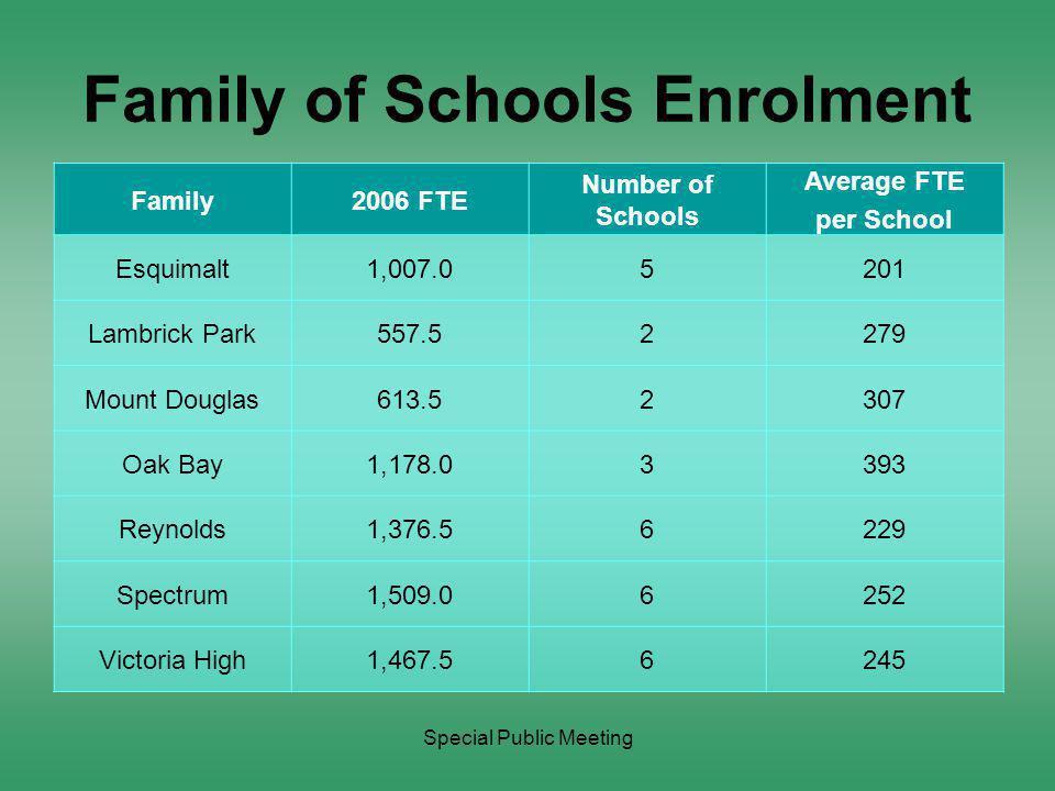 Special Public Meeting One Fewer School Per Family and Enrolment Family2006 FTE Number of Schools Less One School Avg FTE Esquimalt1,007.04251.8 Lambrick Park557.51 Mount Douglas613.51 Oak Bay1,178.02589.0 Reynolds1,376.55275.3 Spectrum1,509.05301.8 Victoria High1,467.55293.5