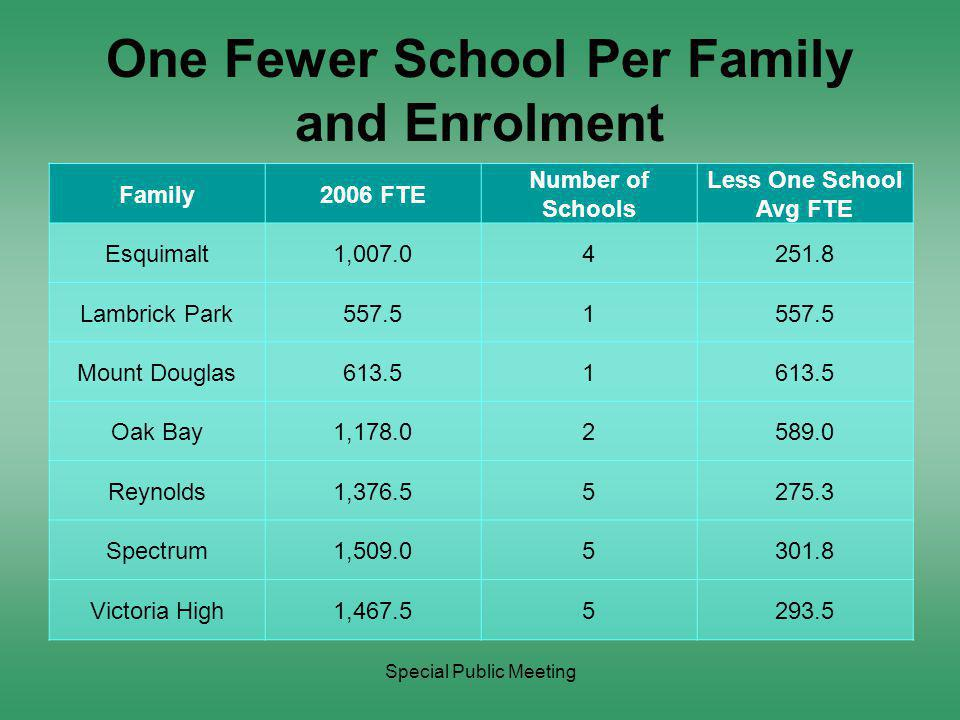Special Public Meeting One Fewer School Per Family and Enrolment Family2006 FTE Number of Schools Less One School Avg FTE Esquimalt1,007.04251.8 Lambrick Park557.51 Mount Douglas613.51 Oak Bay1,178.02589.0 Reynolds1,376.55275.3 Spectrum1,509.05301.8 Victoria High1,467.55293.5