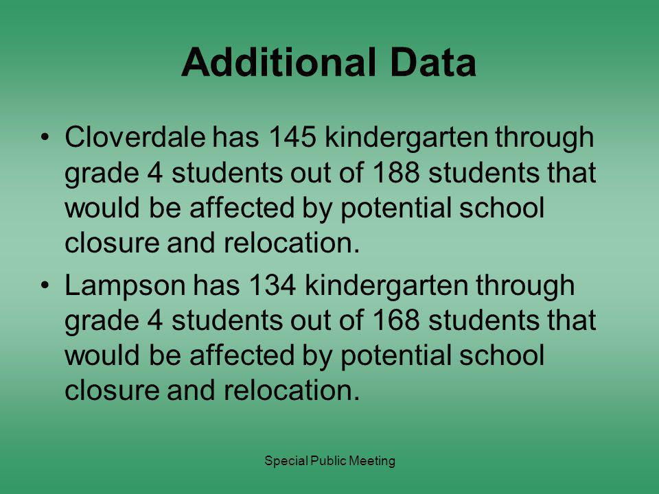 Special Public Meeting Additional Data Cloverdale has 145 kindergarten through grade 4 students out of 188 students that would be affected by potential school closure and relocation.