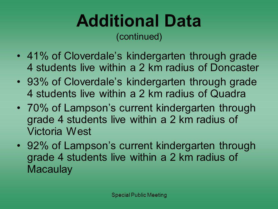Special Public Meeting Additional Data (continued) 41% of Cloverdale's kindergarten through grade 4 students live within a 2 km radius of Doncaster 93% of Cloverdale's kindergarten through grade 4 students live within a 2 km radius of Quadra 70% of Lampson's current kindergarten through grade 4 students live within a 2 km radius of Victoria West 92% of Lampson's current kindergarten through grade 4 students live within a 2 km radius of Macaulay